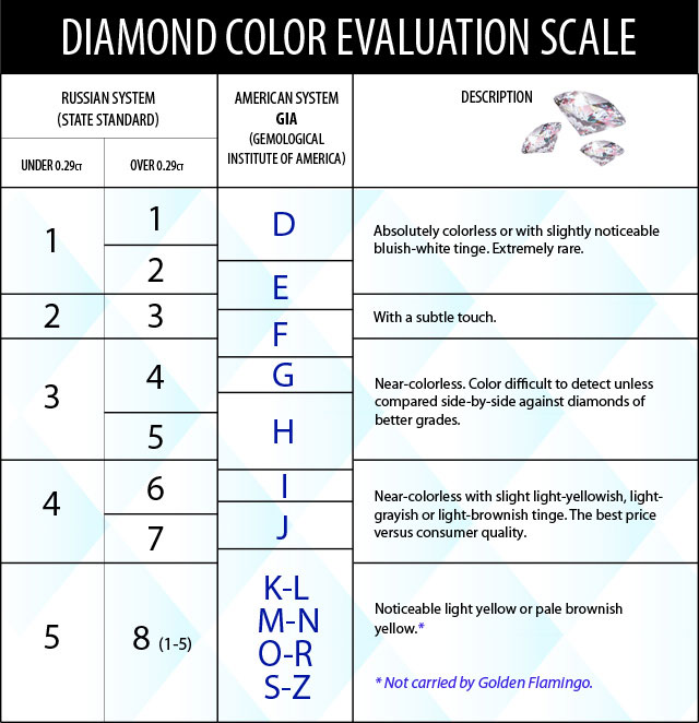 diamond_evaluation_color