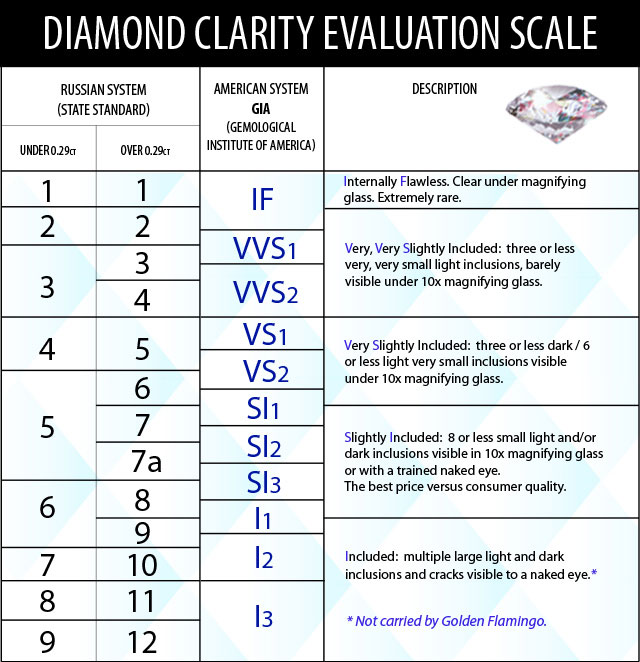 diamond_evaluation_clarity